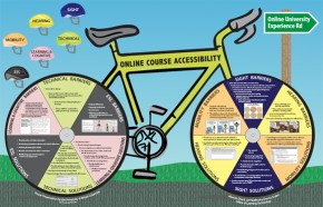 Current and Evolving Accessibility Practices
